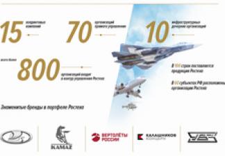 Производительность труда: ТОП-100 компаний России по численности сотрудников
