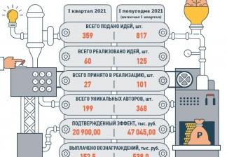АЛРОСА: «Фабрика идей» набирает обороты